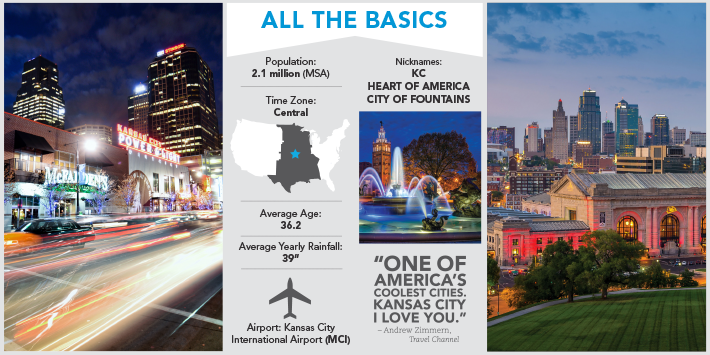All the basics about Kansas City